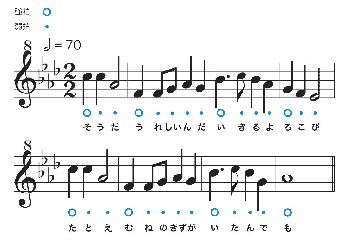 アンパンマンのマーチの楽譜-原曲キー