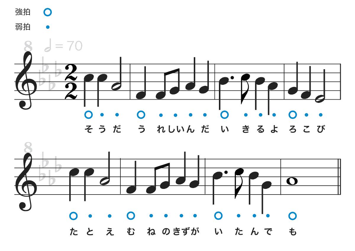 アンパンマンのマーチの楽譜-強拍と弱拍