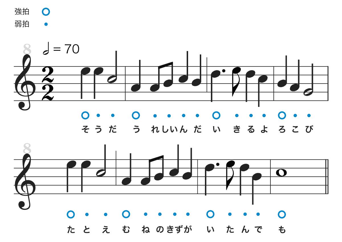 アンパンのマーチの楽譜-ハ長調