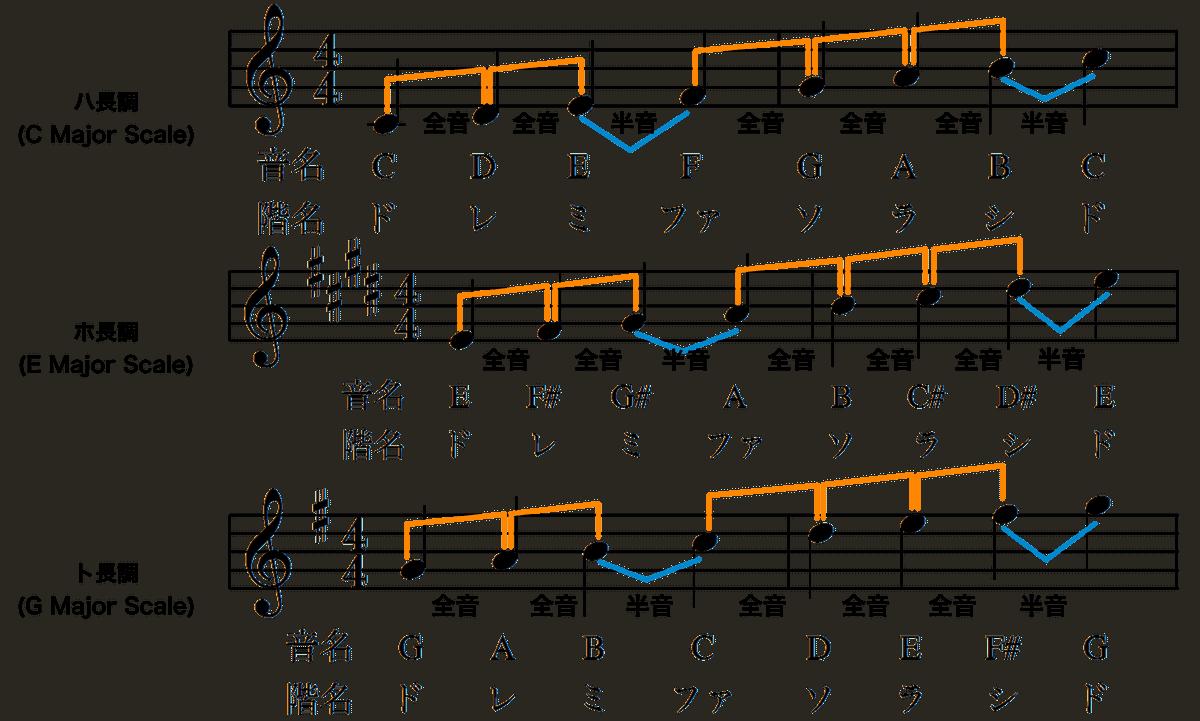 ハ長調とホ長調とト長調の関係-説明用楽譜