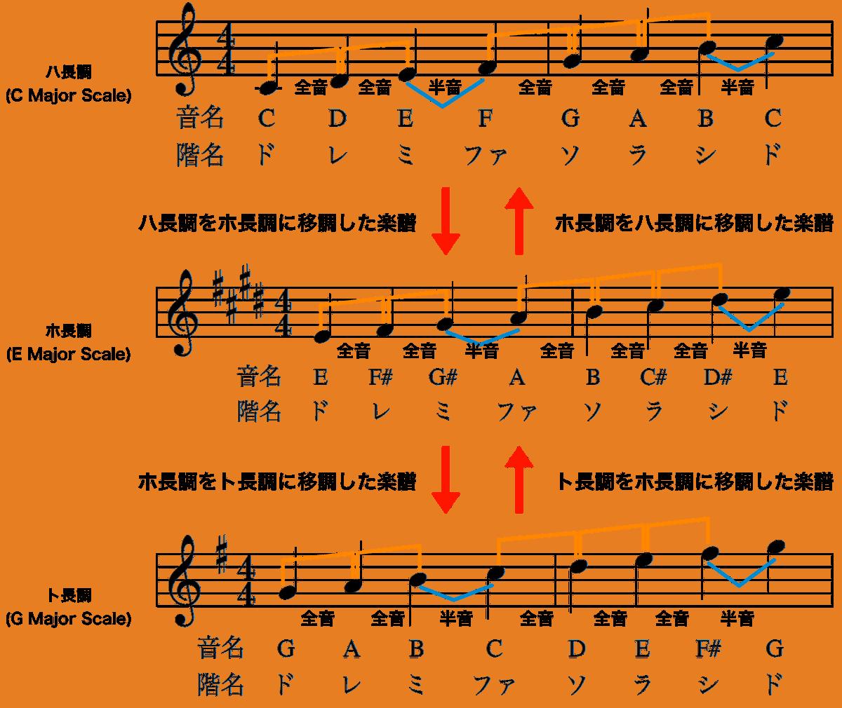 ハ長調とホ長調とト長調の関係-移調楽譜