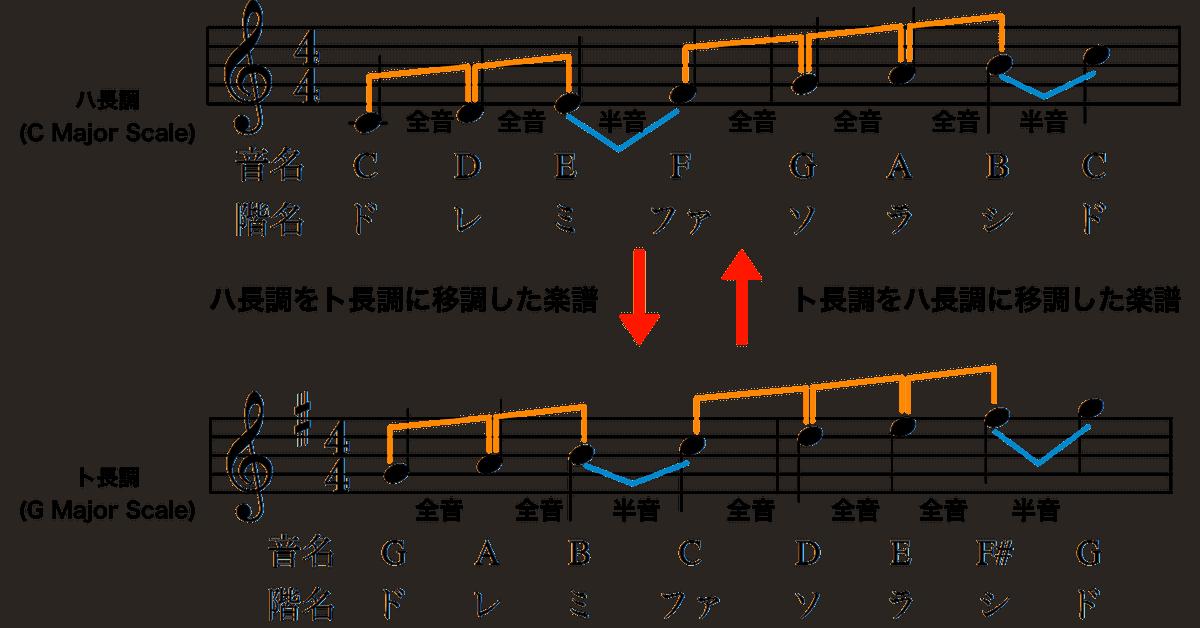 ハ長調とト長調の関係-移調楽譜