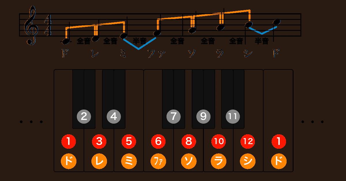 ハ長調楽譜-音階-1