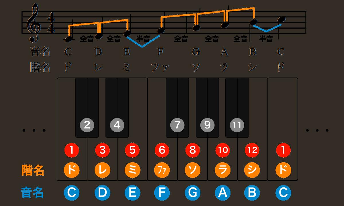 ハ長調楽譜-音階-2