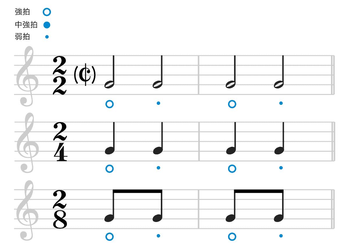 2拍子の楽譜-強拍と弱拍