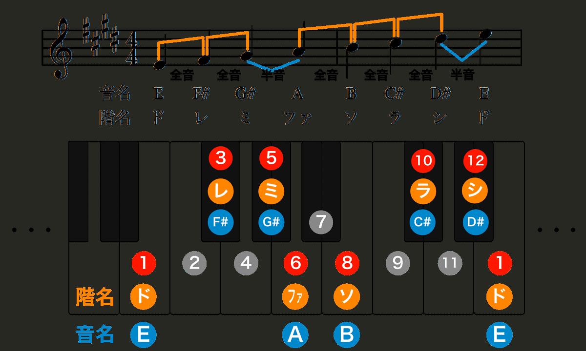 ホ長調楽譜-音階-1