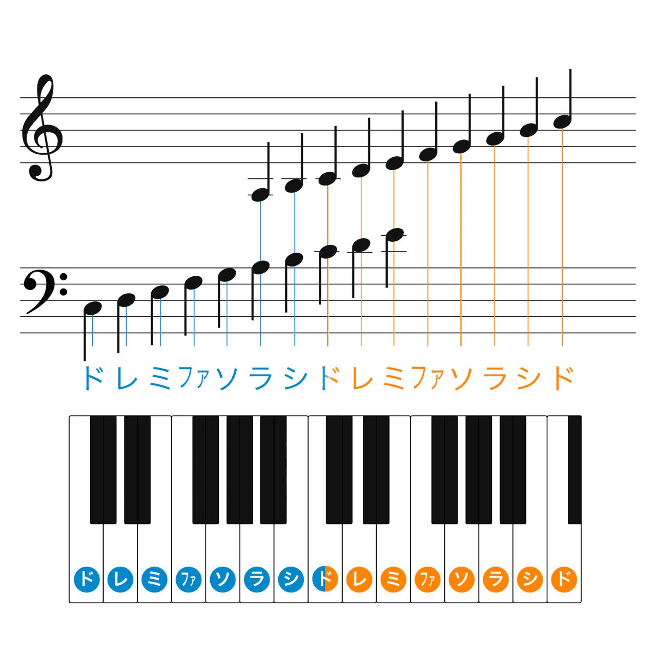 五線譜とピアノ鍵盤の関係の画像
