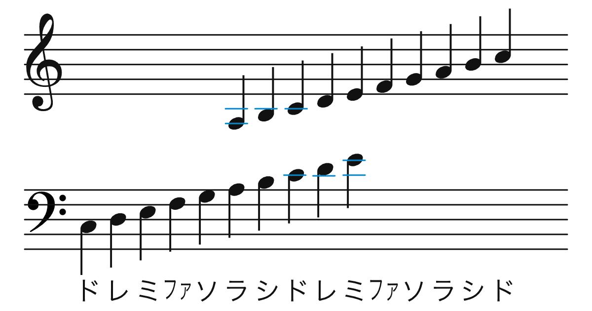 五線譜のルール-複数の加線の画像