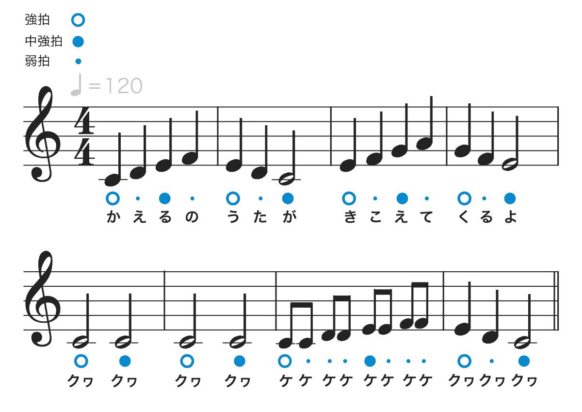 カエルの歌の楽譜-強拍と弱拍