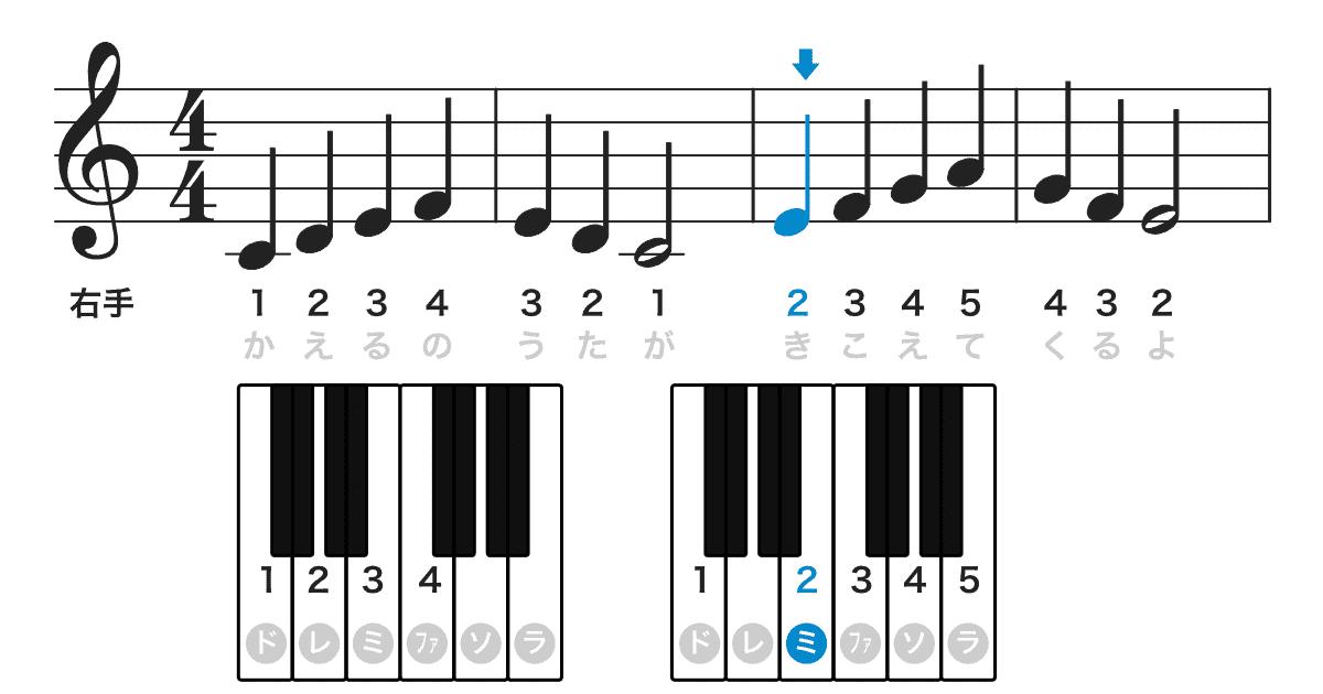カエルの合唱の楽譜-指番号説明