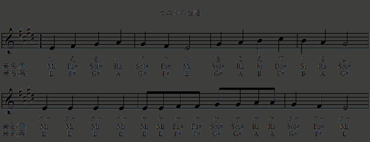カエルの合唱の楽譜(ホ長調)-音名