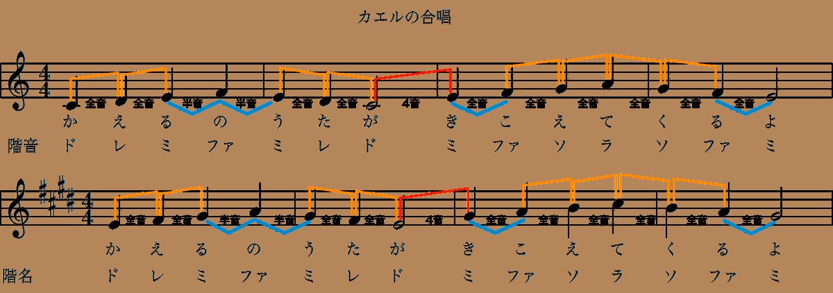 カエルの合唱の楽譜-ハ長調とホ長調の関係-1