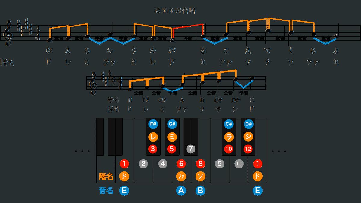 カエルの合唱-ホ長調の楽譜