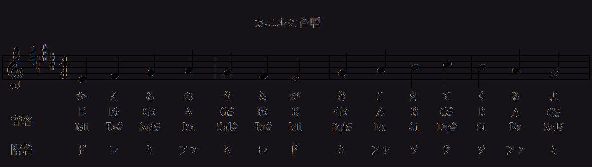 カエルの合唱の楽譜(ホ長調)-音名-2