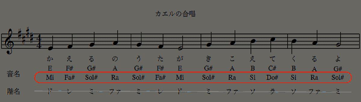 カエルの合唱の楽譜(ホ長調)-音名-3
