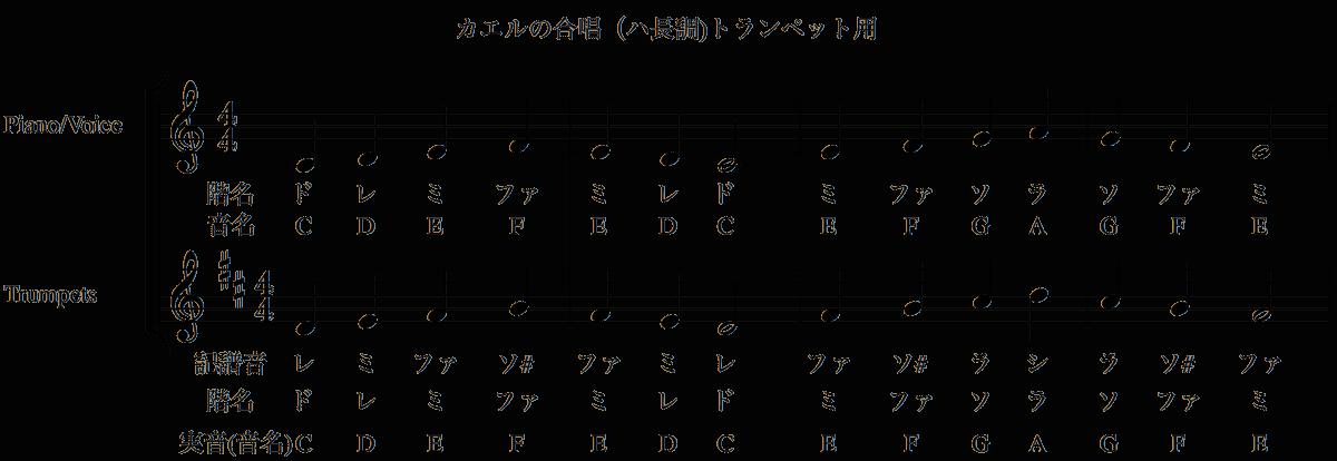 カエルの合唱(ハ長調)-トランペット用楽譜