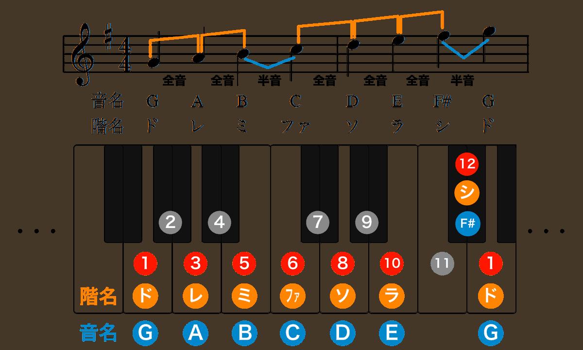 ト長調楽譜-音階-1