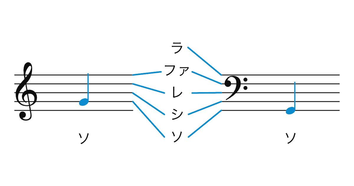 楽譜で音を確認する方法の画像