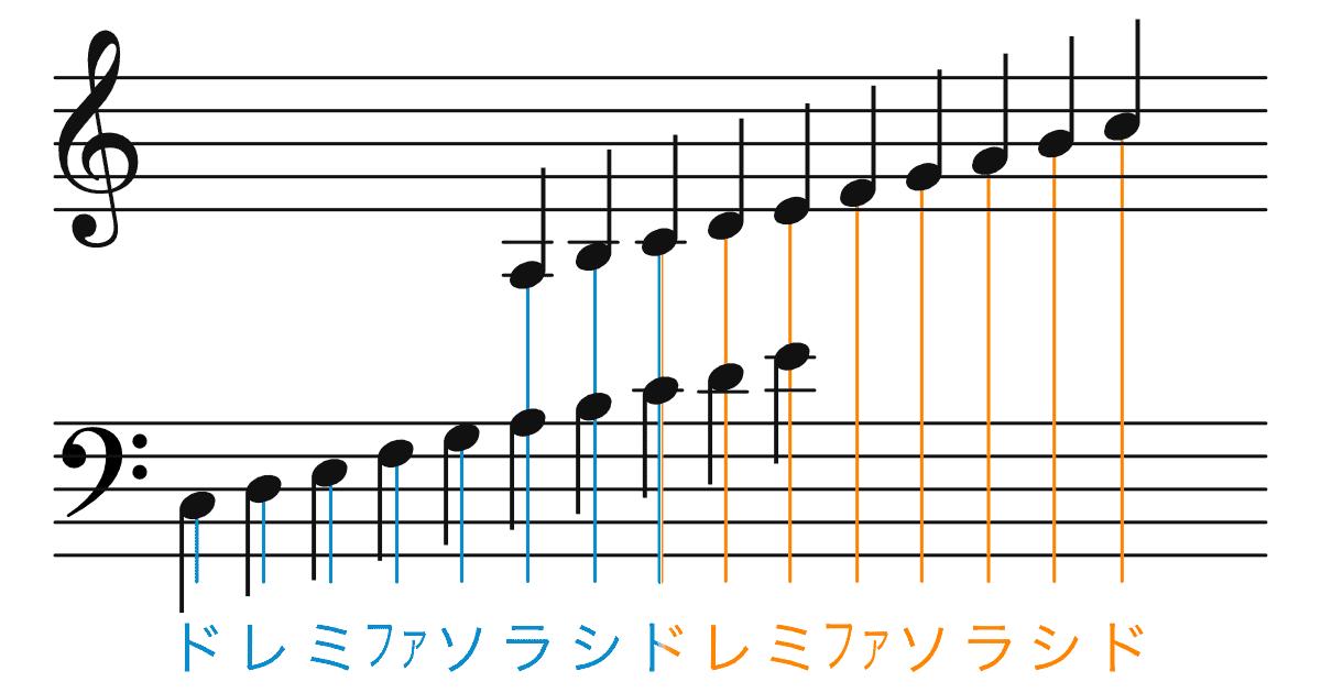 大譜表での音符表記の画像