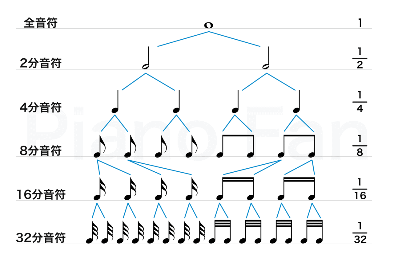 音符の種類-単純音符の画像