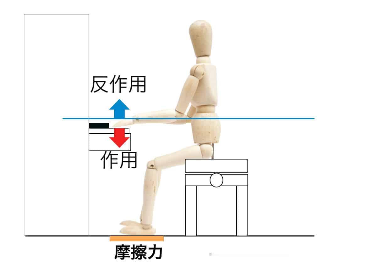 ピアノの椅子の高さの説明-摩擦力について-1の画像