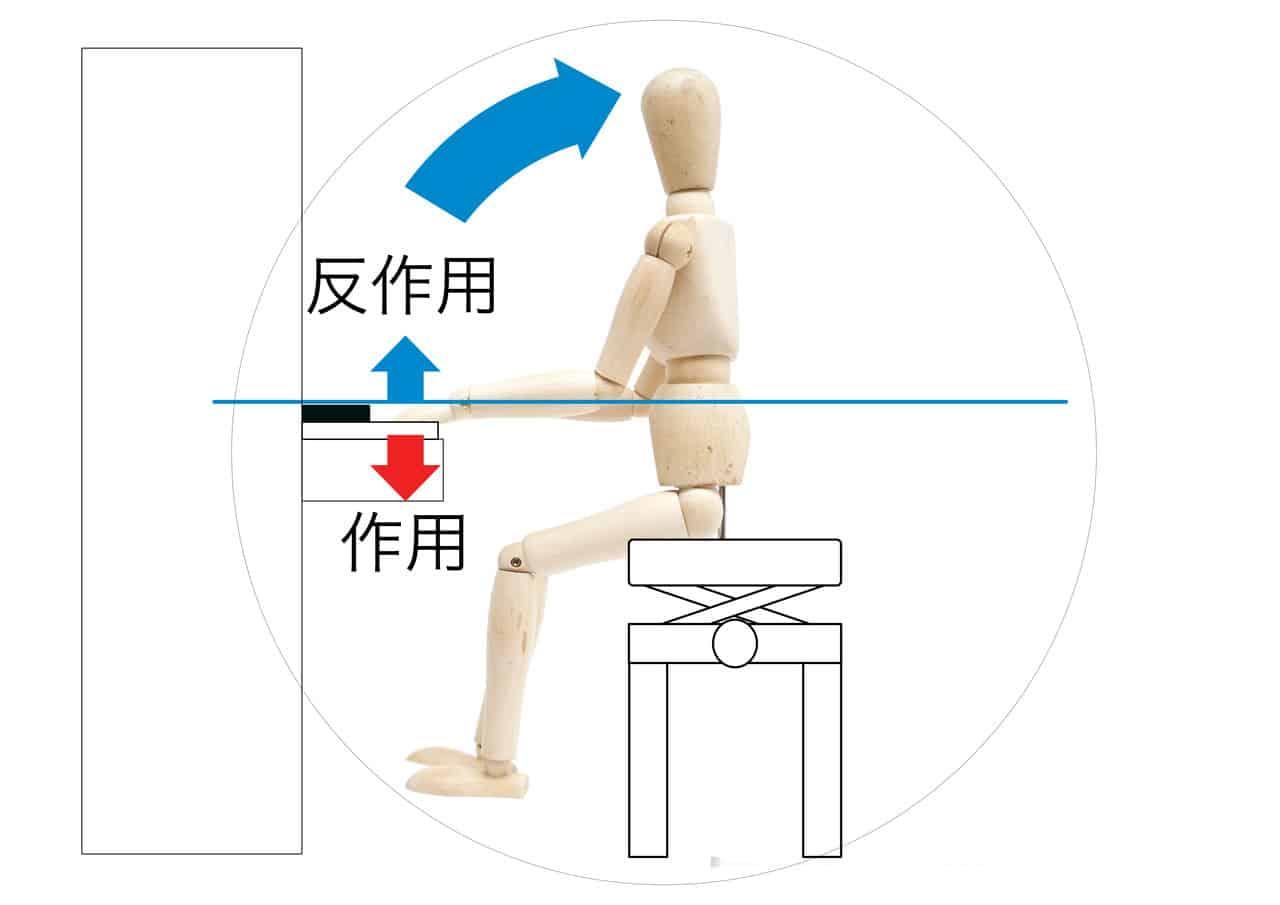 ピアノの椅子の高さの説明-作用と反作用−1の画像
