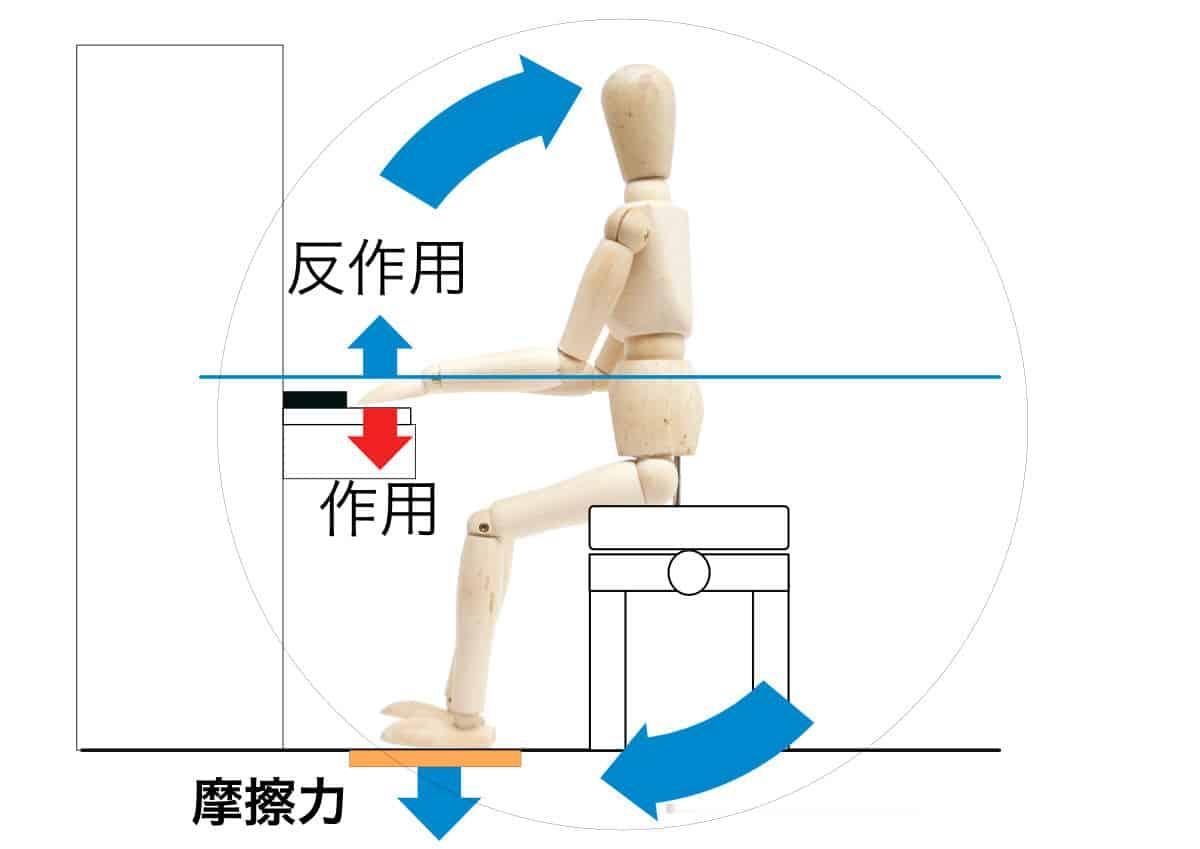 ピアノの椅子の高さの説明-摩擦力について-2の画像