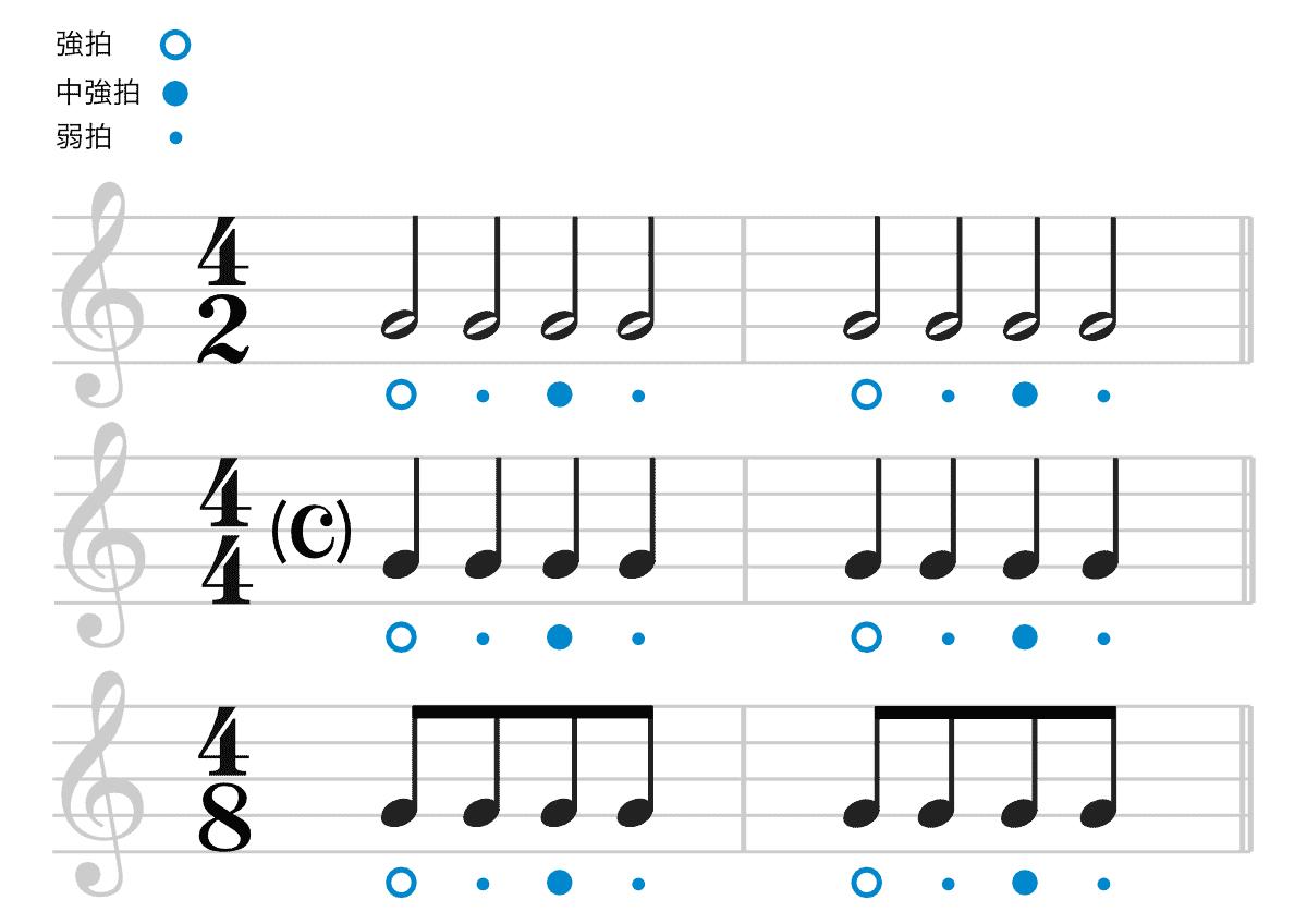 4拍子の楽譜-強拍と弱拍