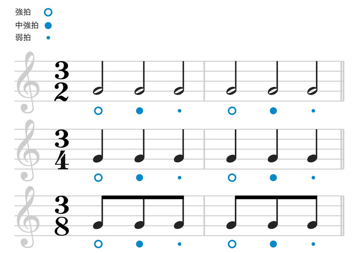 3拍子の楽譜-強拍と弱拍